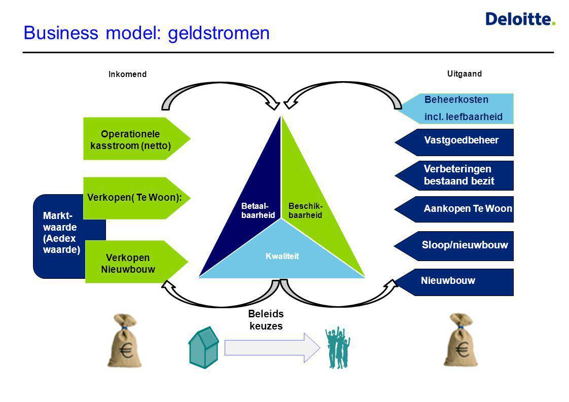 Business model: geldstromen Operationele kasstroom (netto) Verkopen( Te Woon): Verkopen Nieuwbouw Vastgoedbeheer Verbeteringen bestaand bezit Nieuwbou