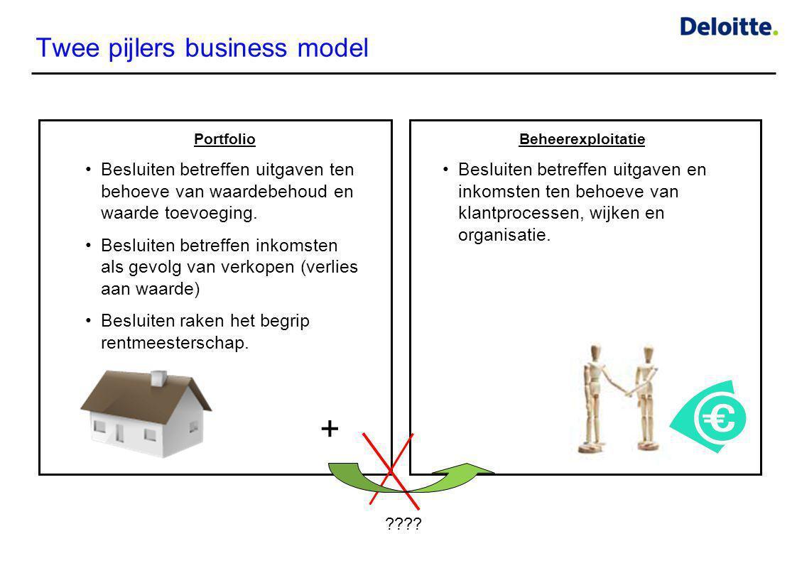 Twee pijlers business model Portfolio •Besluiten betreffen uitgaven ten behoeve van waardebehoud en waarde toevoeging. •Besluiten betreffen inkomsten