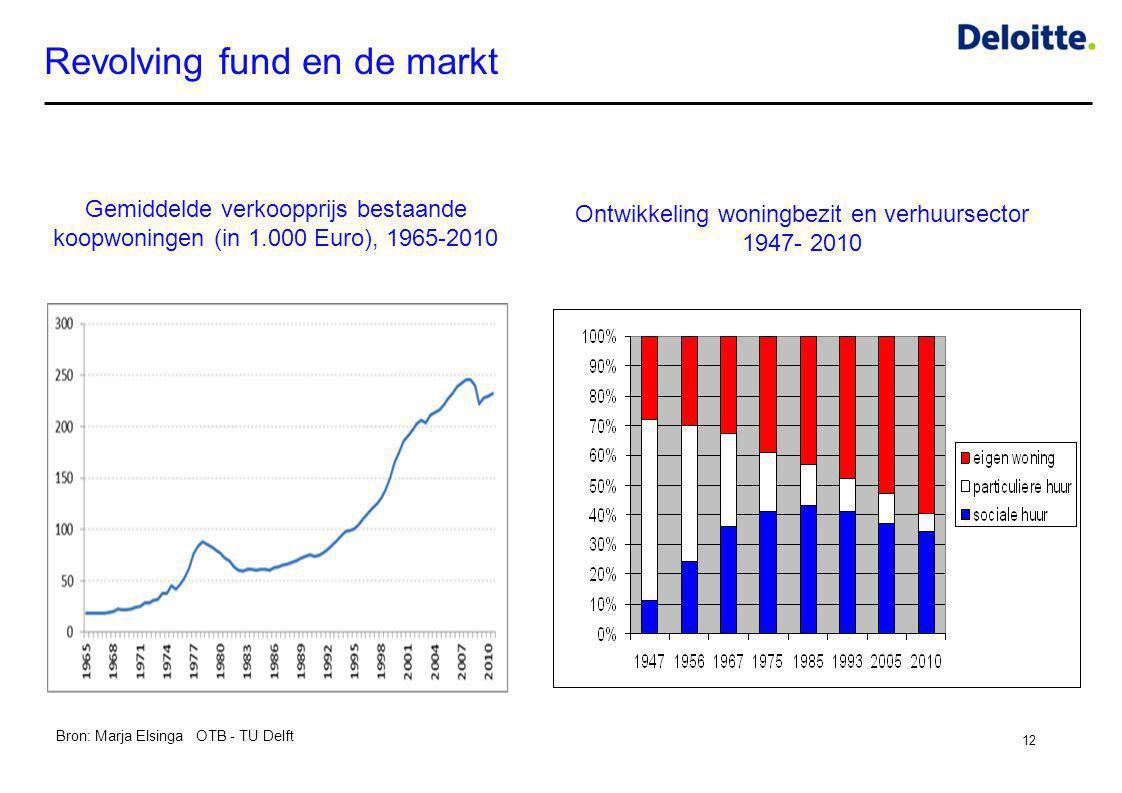 Revolving fund en de markt 12 Gemiddelde verkoopprijs bestaande koopwoningen (in 1.000 Euro), 1965-2010 Ontwikkeling woningbezit en verhuursector 1947