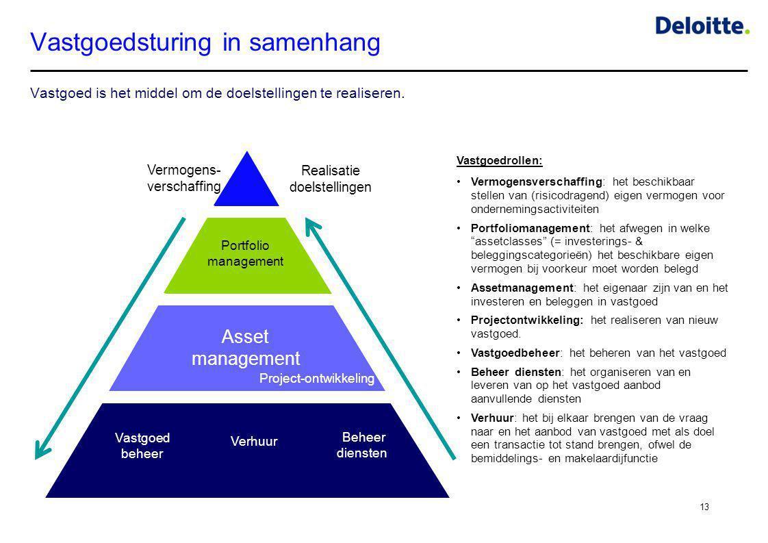 Vastgoedsturing in samenhang Vastgoed is het middel om de doelstellingen te realiseren. 13 Text Vermogens- verschaffing Portfolio management Asset man