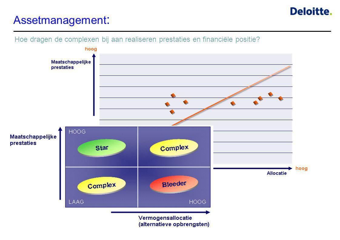 Assetmanagement : Hoe dragen de complexen bij aan realiseren prestaties en financiële positie?