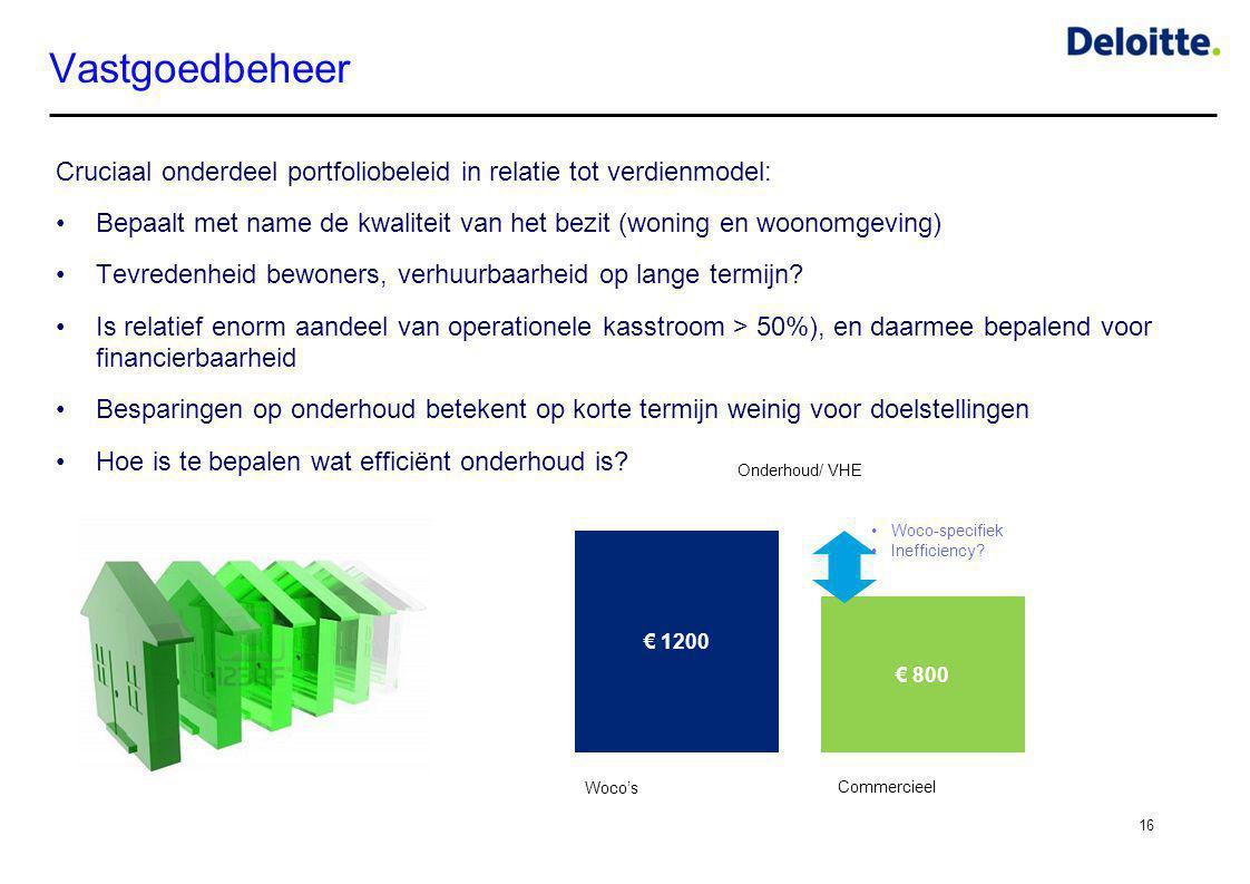 Vastgoedbeheer Cruciaal onderdeel portfoliobeleid in relatie tot verdienmodel: •Bepaalt met name de kwaliteit van het bezit (woning en woonomgeving) •