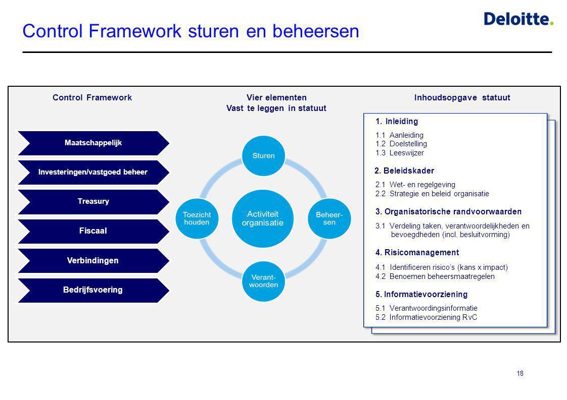 Control Framework sturen en beheersen 18 Maatschappelijk Investeringen/vastgoed beheer Treasury Fiscaal Verbindingen Bedrijfsvoering Vier elementen Va