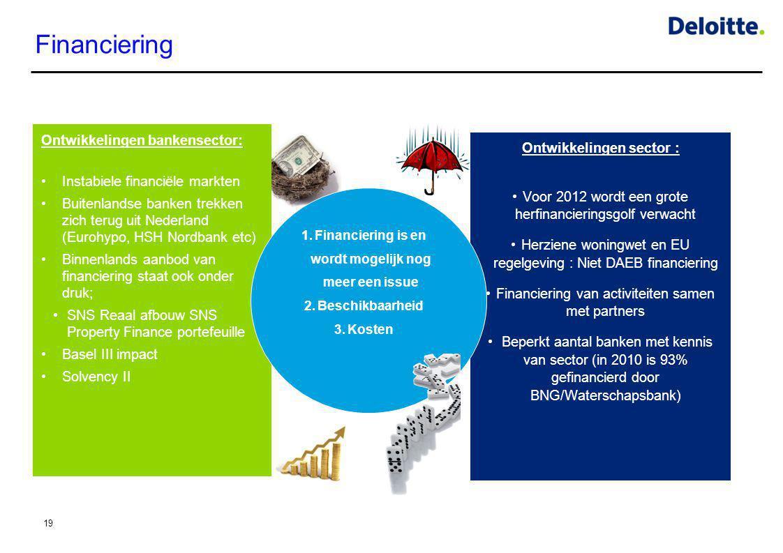 Financiering 19 Ontwikkelingen sector : •Voor 2012 wordt een grote herfinancieringsgolf verwacht •Herziene woningwet en EU regelgeving : Niet DAEB fin