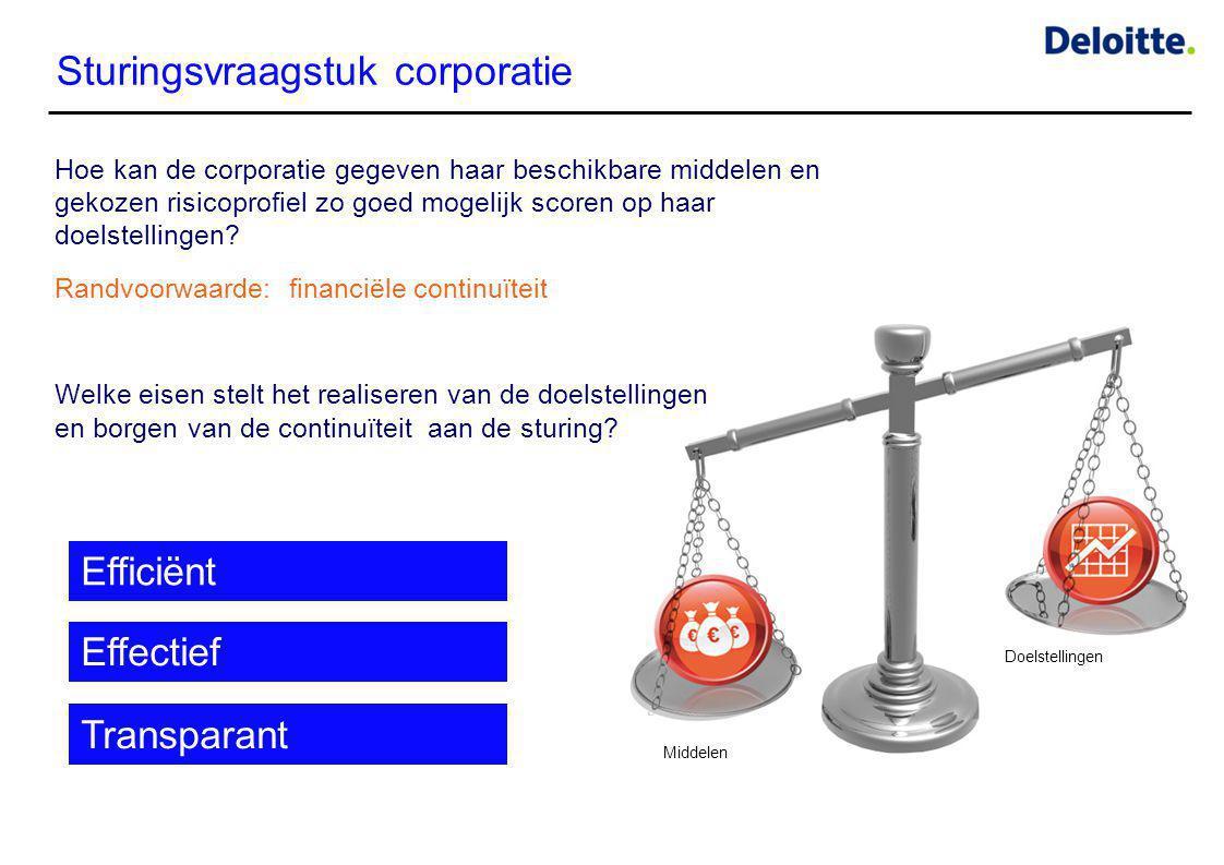 Sturingsvraagstuk corporatie Hoe kan de corporatie gegeven haar beschikbare middelen en gekozen risicoprofiel zo goed mogelijk scoren op haar doelstel