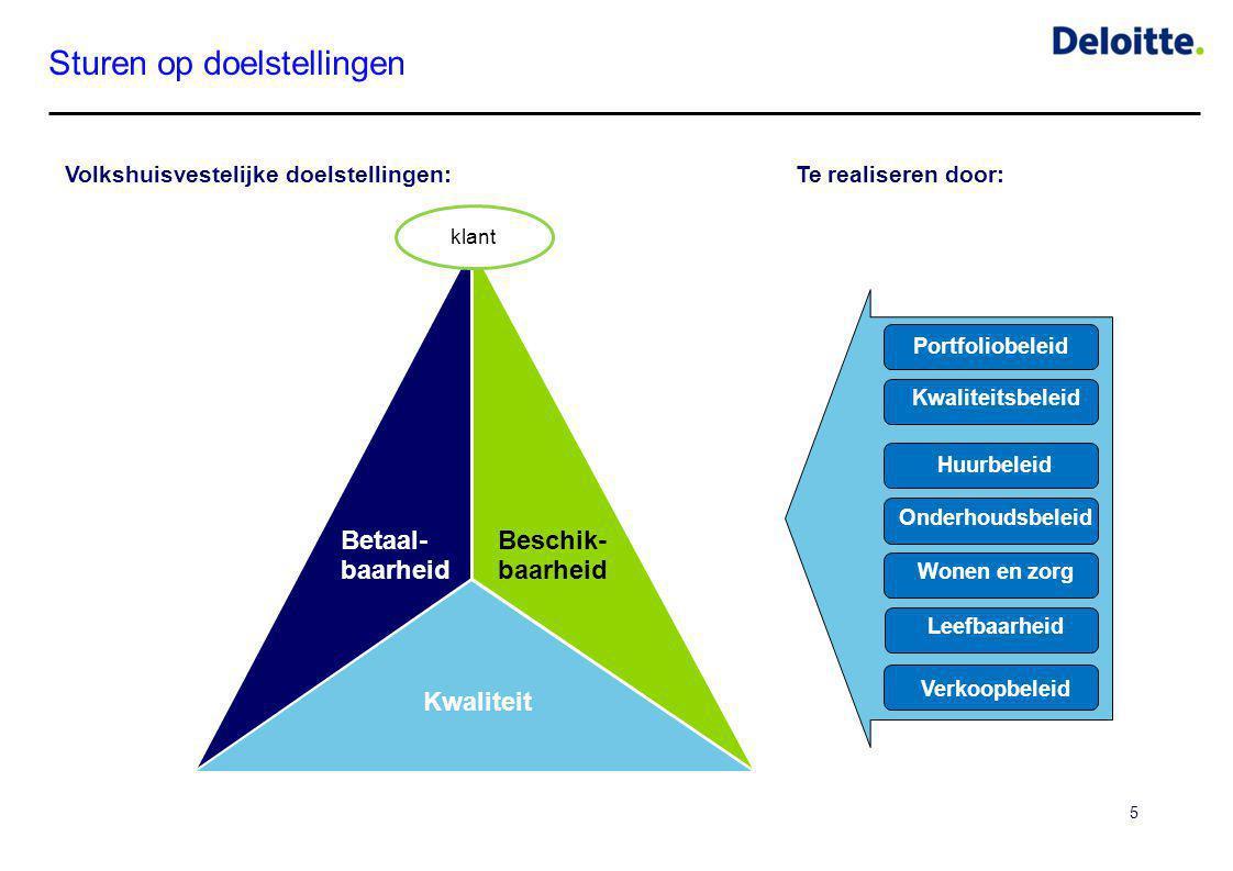 Sturen op doelstellingen 5 Kwaliteitsbeleid Portfoliobeleid Wonen en zorg Onderhoudsbeleid Te realiseren door: Leefbaarheid Volkshuisvestelijke doelst