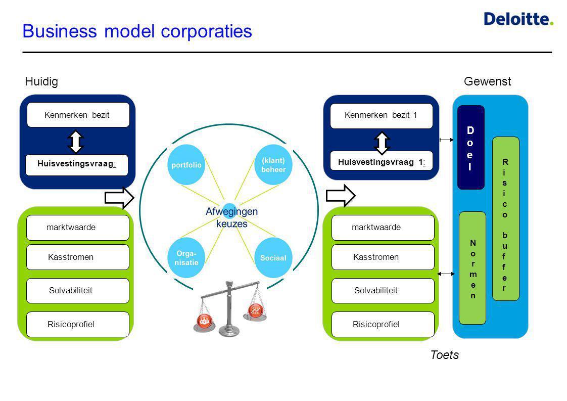 Business model corporaties marktwaarde Kasstromen Solvabiliteit Risicoprofiel NormenNormen Toets HuidigGewenst Risico bufferRisico buffer DoelDoel mar