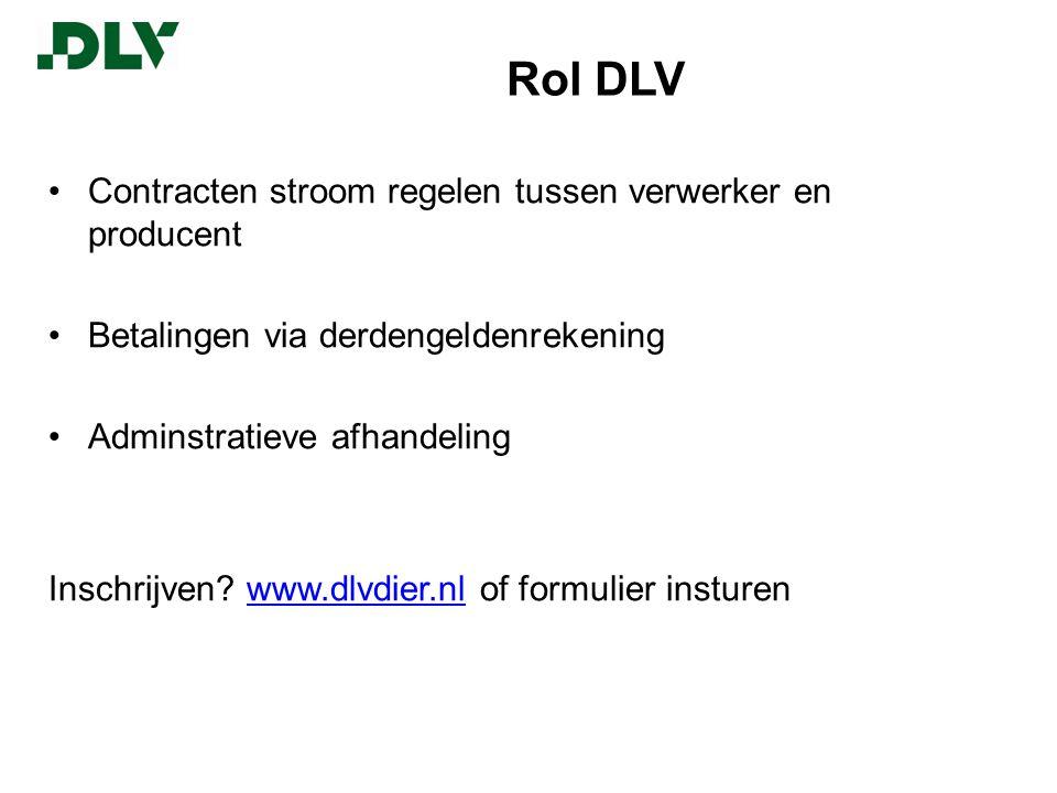 Rol DLV •Contracten stroom regelen tussen verwerker en producent •Betalingen via derdengeldenrekening •Adminstratieve afhandeling Inschrijven.