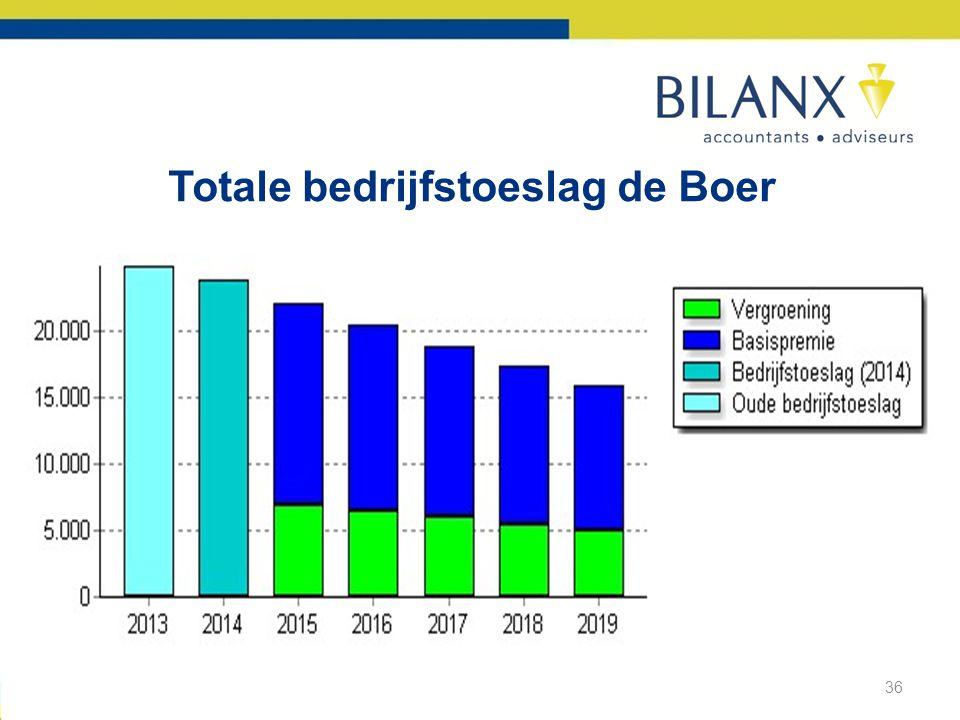 Totale bedrijfstoeslag de Boer 36
