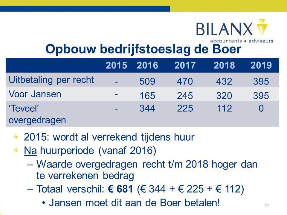 Opbouw bedrijfstoeslag de Boer 2015: wordt al verrekend tijdens huur Na huurperiode (vanaf 2016) –Waarde overgedragen recht t/m 2018 hoger dan te verrekenen bedrag –Totaal verschil: € 681 (€ 344 + € 225 + € 112) •Jansen moet dit aan de Boer betalen.