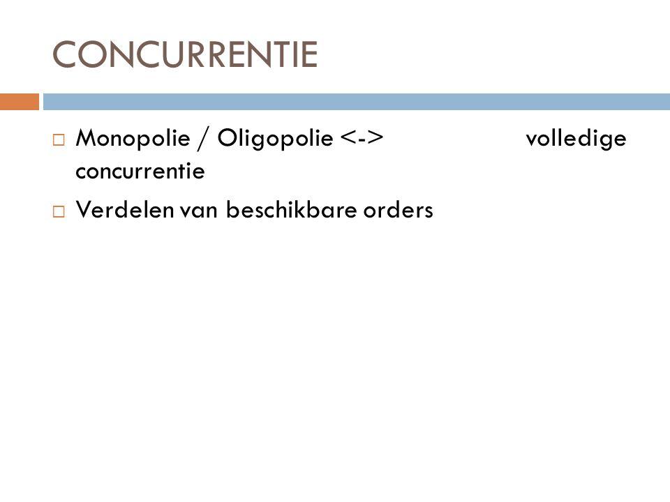CONCURRENTIE  Monopolie / Oligopolie volledige concurrentie  Verdelen van beschikbare orders