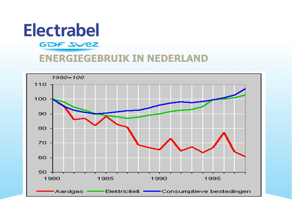 ENERGIEGEBRUIK IN NEDERLAND
