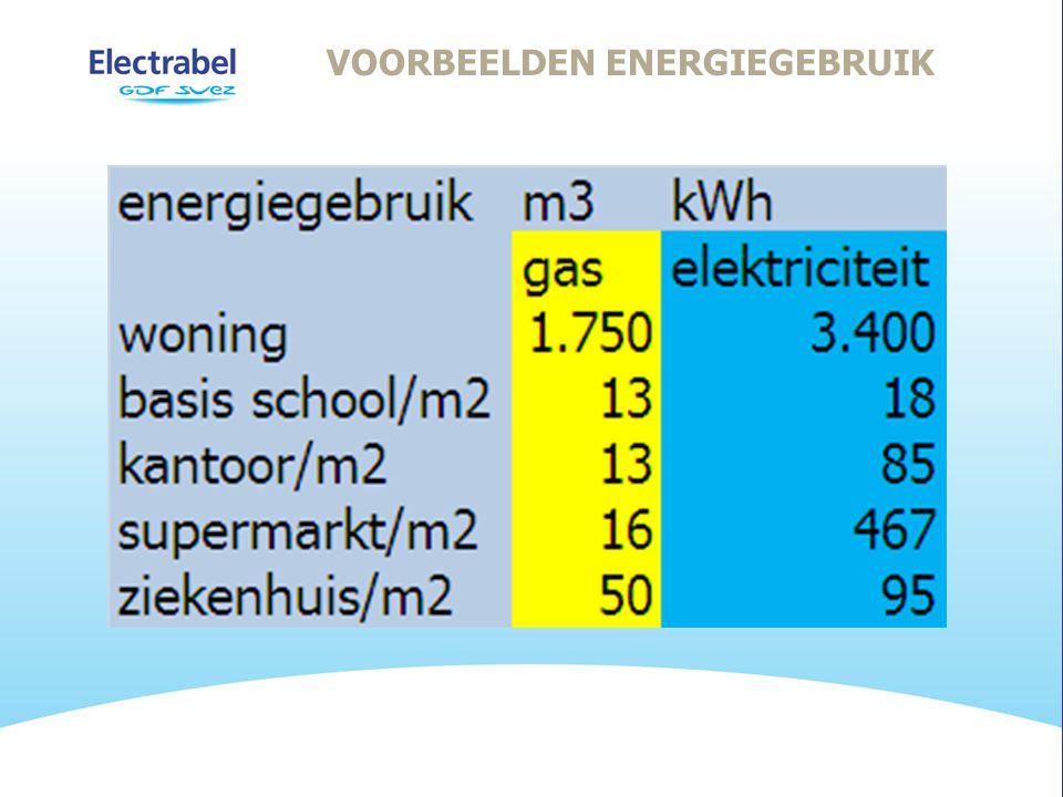 VOORBEELDEN ENERGIEGEBRUIK