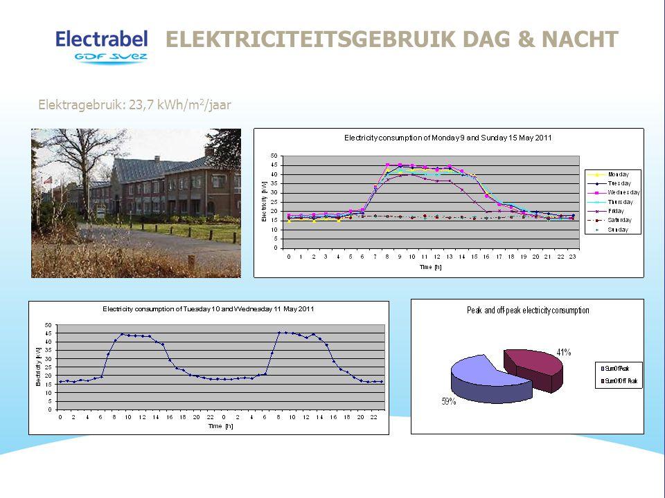 Elektragebruik: 23,7 kWh/m 2 /jaar ELEKTRICITEITSGEBRUIK DAG & NACHT
