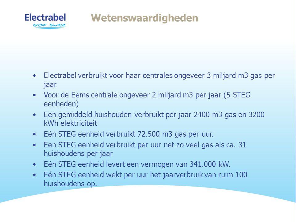 Wetenswaardigheden •Electrabel verbruikt voor haar centrales ongeveer 3 miljard m3 gas per jaar •Voor de Eems centrale ongeveer 2 miljard m3 per jaar (5 STEG eenheden) •Een gemiddeld huishouden verbruikt per jaar 2400 m3 gas en 3200 kWh elektriciteit •Eén STEG eenheid verbruikt 72.500 m3 gas per uur.