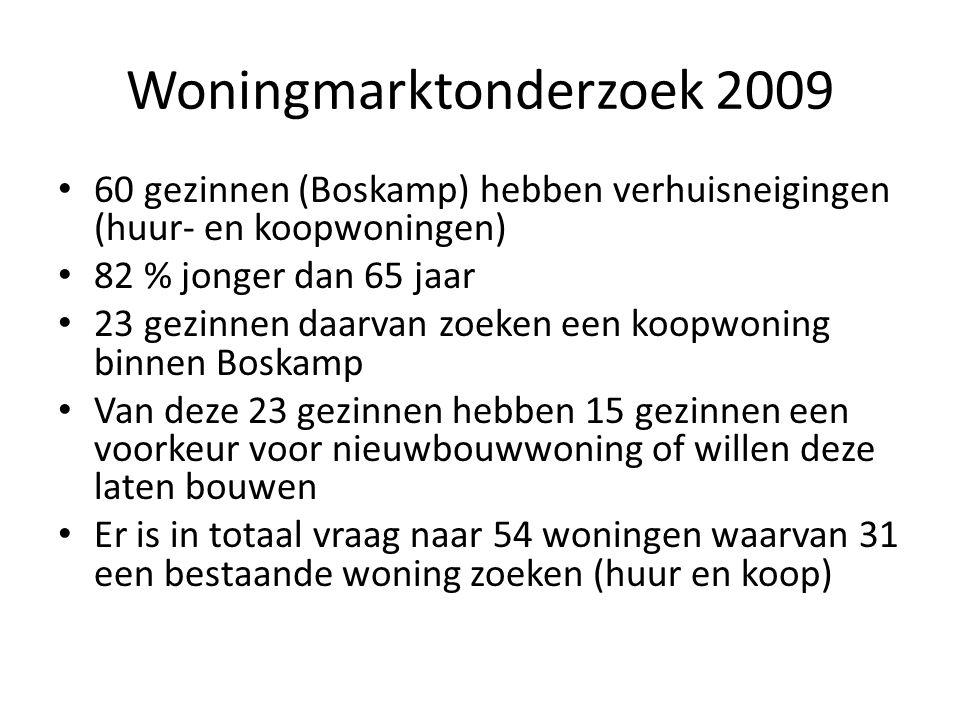 Woningmarktonderzoek 2009 • 60 gezinnen (Boskamp) hebben verhuisneigingen (huur- en koopwoningen) • 82 % jonger dan 65 jaar • 23 gezinnen daarvan zoek