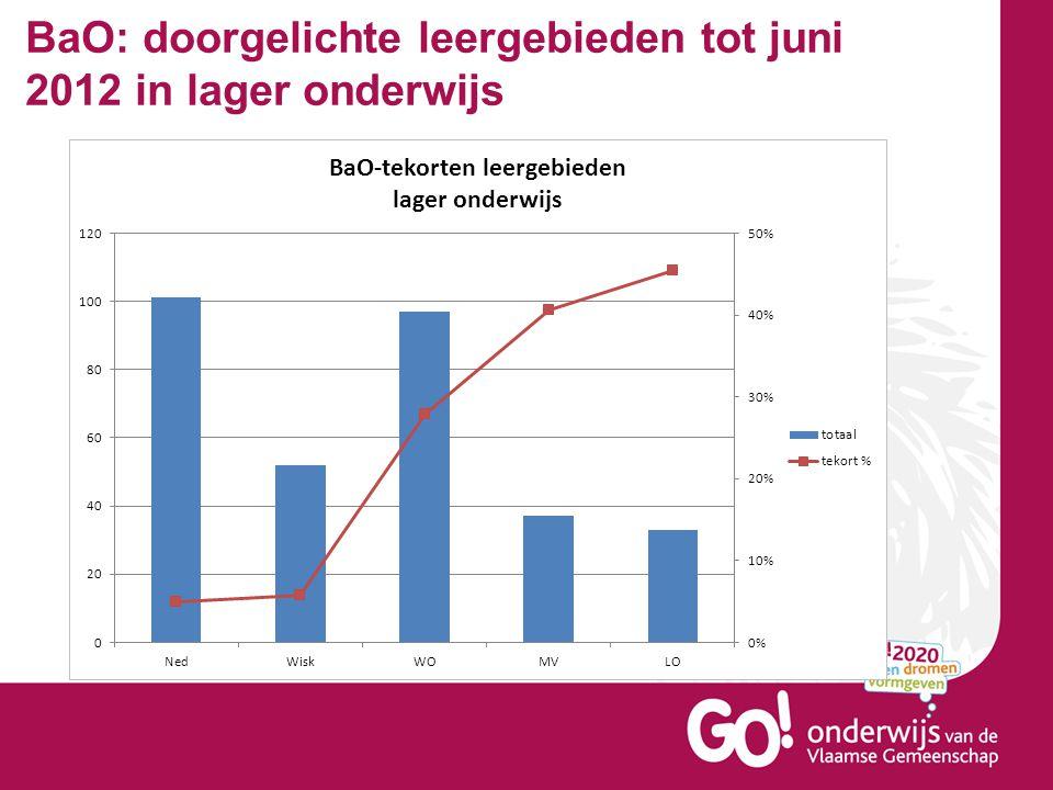 BaO: doorgelichte leergebieden tot juni 2012 in lager onderwijs