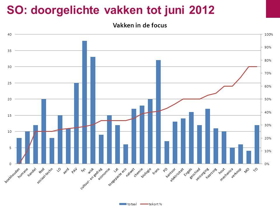 SO: doorgelichte vakken tot juni 2012