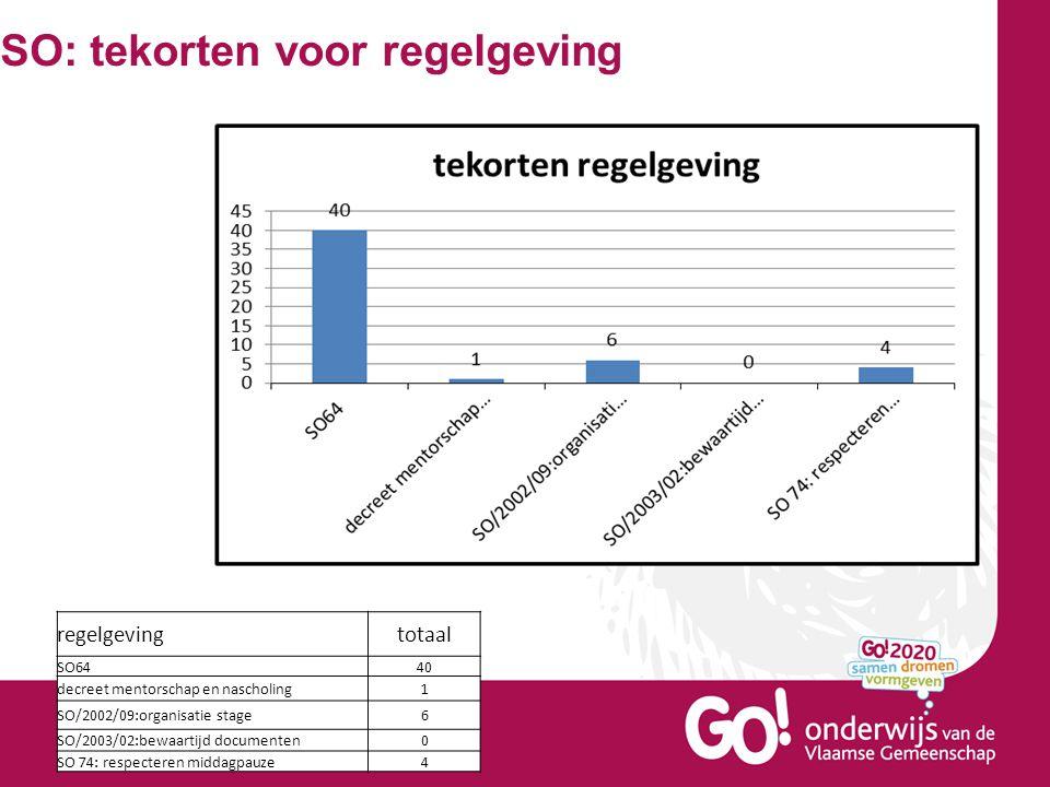 SO: tekorten voor regelgeving regelgevingtotaal SO6440 decreet mentorschap en nascholing1 SO/2002/09:organisatie stage6 SO/2003/02:bewaartijd document