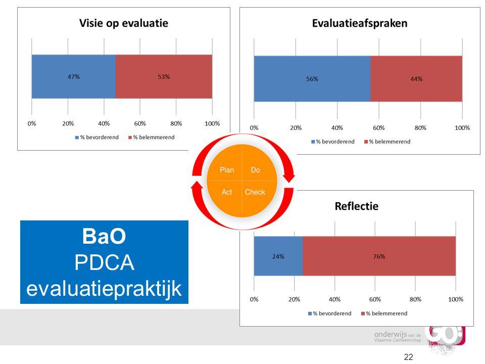 22 BaO PDCA evaluatiepraktijk