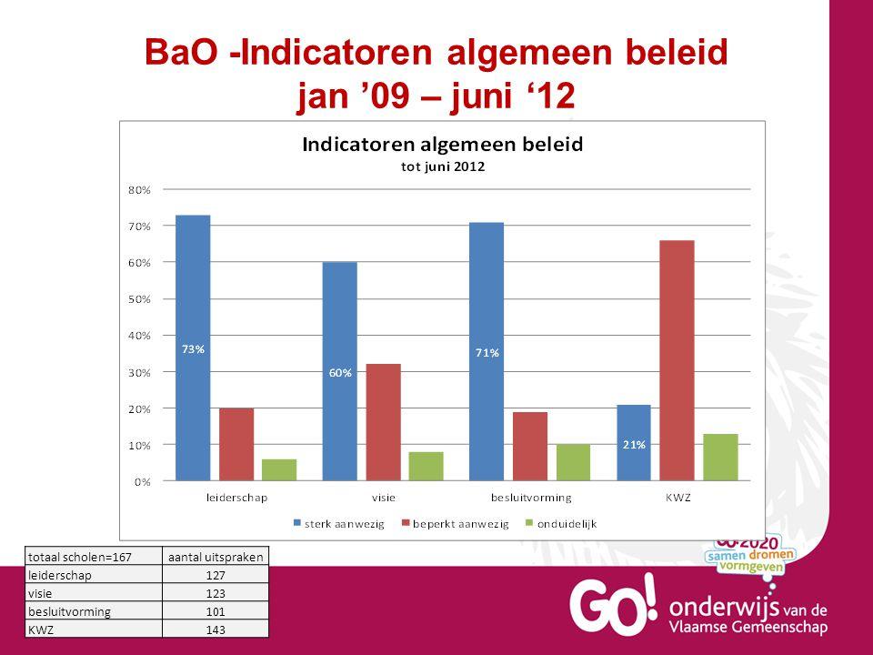 totaal scholen=167aantal uitspraken leiderschap127 visie123 besluitvorming101 KWZ143 BaO -Indicatoren algemeen beleid jan '09 – juni '12