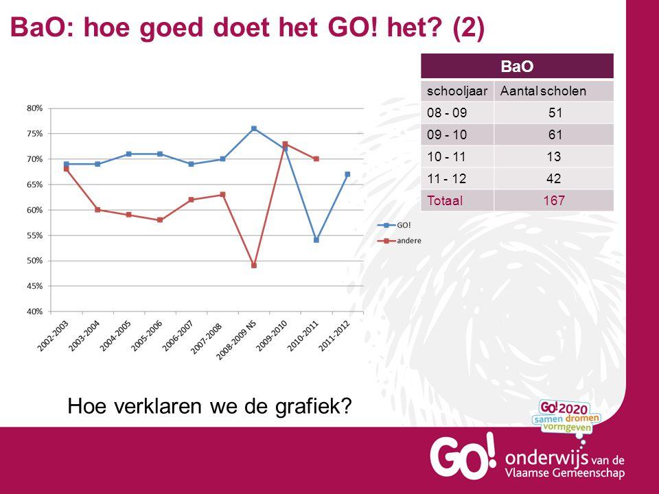 BaO: hoe goed doet het GO! het? (2) BaO schooljaarAantal scholen 08 - 09 51 09 - 10 61 10 - 1113 11 - 1242 Totaal167 Hoe verklaren we de grafiek?