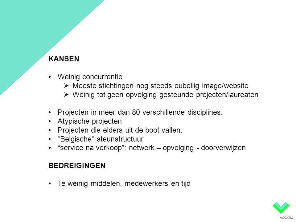 KANSEN •Weinig concurrentie  Meeste stichtingen nog steeds oubollig imago/website  Weinig tot geen opvolging gesteunde projecten/laureaten •Projecte