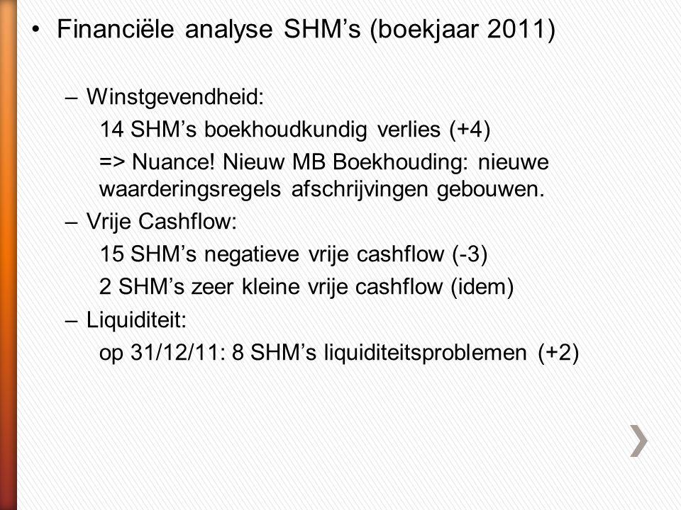 •Financiële analyse SHM's (boekjaar 2011) –Winstgevendheid: 14 SHM's boekhoudkundig verlies (+4) => Nuance.