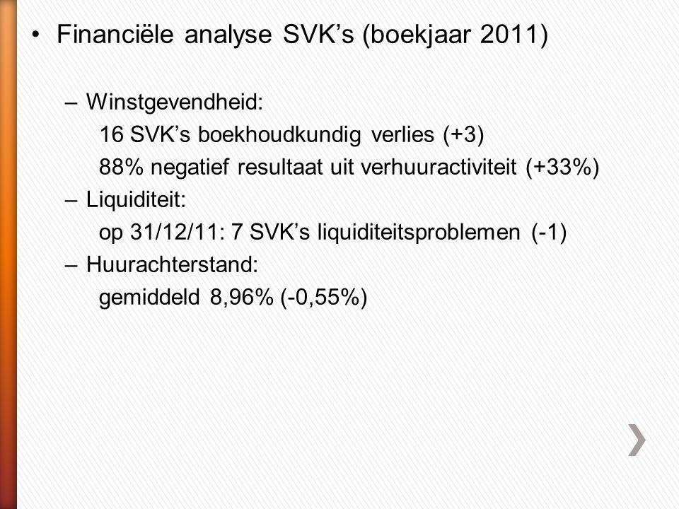 •Financiële analyse SVK's (boekjaar 2011) –Winstgevendheid: 16 SVK's boekhoudkundig verlies (+3) 88% negatief resultaat uit verhuuractiviteit (+33%) –Liquiditeit: op 31/12/11: 7 SVK's liquiditeitsproblemen (-1) –Huurachterstand: gemiddeld 8,96% (-0,55%)
