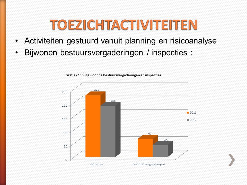 Optimalisering werking Blijven goed doen met minder personeel  Afdeling - Op 1/1/2013 : 14 TH en 27 intern - 37,4 FTE  Agentschap - Tegen medio 2014 van 143 tot 137