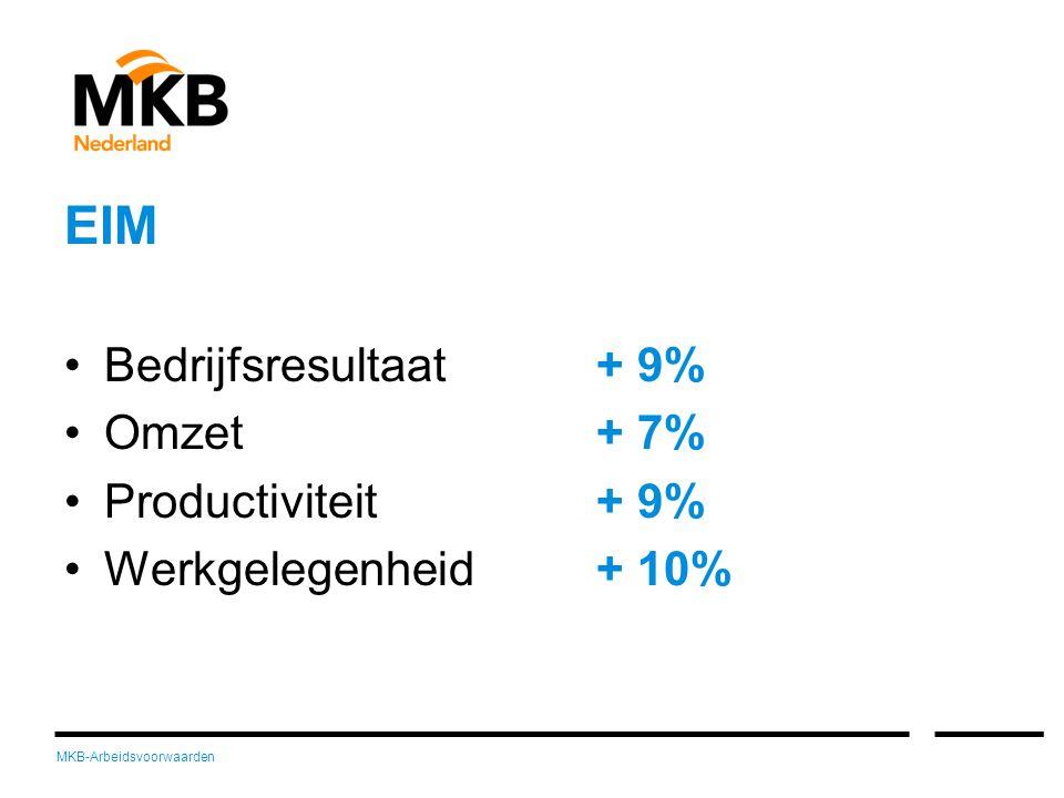 MKB-Arbeidsvoorwaarden EIM •Bedrijfsresultaat + 9% •Omzet + 7% •Productiviteit + 9% •Werkgelegenheid + 10%
