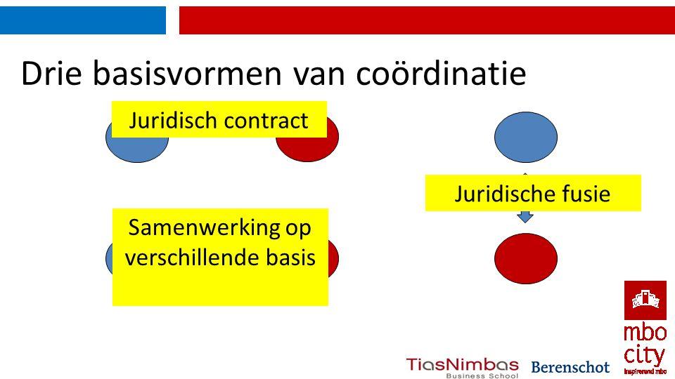 Drie basisvormen van coördinatie Contract Hiërarchie Samenwerking Juridisch contract Samenwerking op verschillende basis Juridische fusie