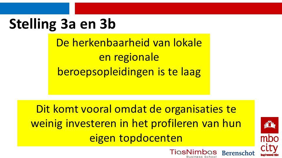 Stelling 3a en 3b De herkenbaarheid van lokale en regionale beroepsopleidingen is te laag Dit komt vooral omdat de organisaties te weinig investeren in het profileren van hun eigen topdocenten