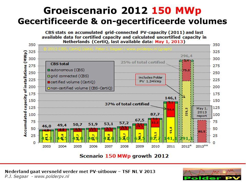 Nederland gaat versneld verder met PV-uitbouw – TSF NL V 2013 P.J. Segaar - www.polderpv.nl Groeiscenario 2012 150 MWp Gecertificeerde & on-gecertific