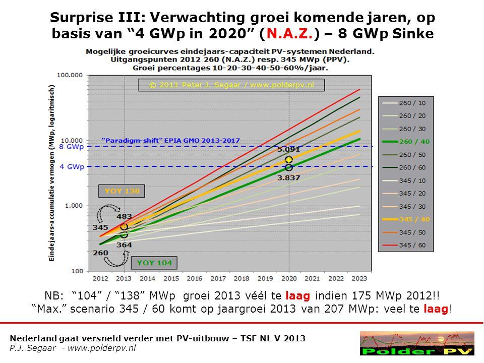 Nederland gaat versneld verder met PV-uitbouw – TSF NL V 2013 P.J. Segaar - www.polderpv.nl Surprise III: Verwachting groei komende jaren, op basis va