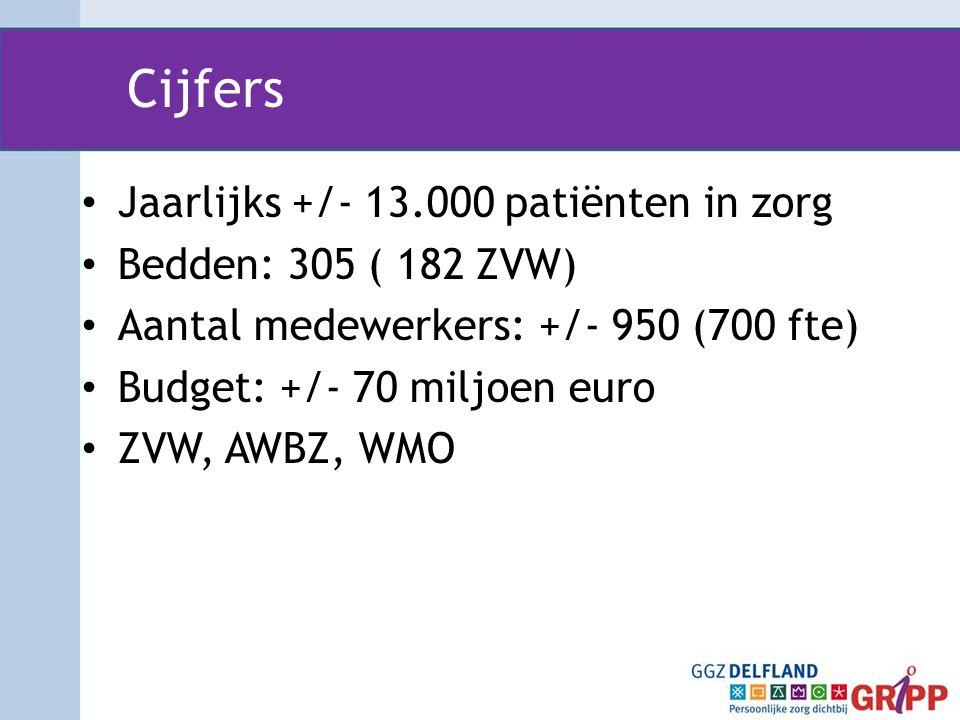 Cijfers • Jaarlijks +/- 13.000 patiënten in zorg • Bedden: 305 ( 182 ZVW) • Aantal medewerkers: +/- 950 (700 fte) • Budget: +/- 70 miljoen euro • ZVW,