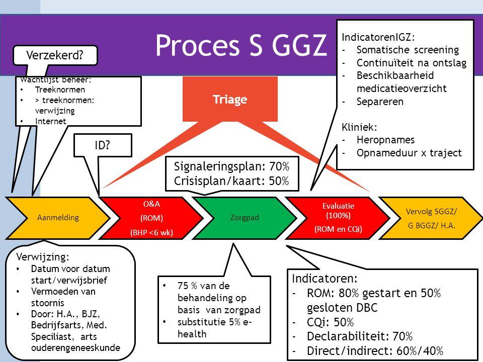 Proces S GGZ Aanmelding O&A (ROM) (BHP <6 wk) Zorgpad Evaluatie (100%) (ROM en CQi) Vervolg SGGZ/ G BGGZ/ H.A. Indicatoren: -ROM: 80% gestart en 50% g