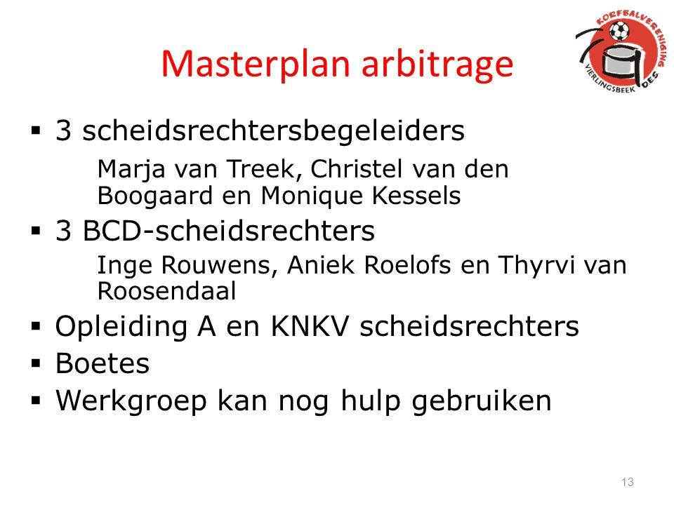 Masterplan arbitrage  3 scheidsrechtersbegeleiders Marja van Treek, Christel van den Boogaard en Monique Kessels  3 BCD-scheidsrechters Inge Rouwens