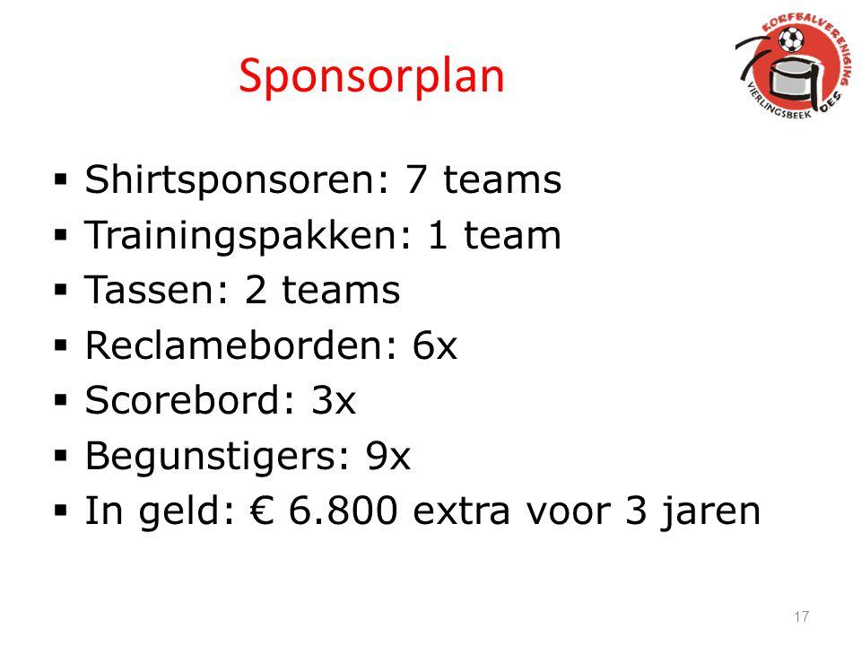 Sponsorplan  Shirtsponsoren: 7 teams  Trainingspakken: 1 team  Tassen: 2 teams  Reclameborden: 6x  Scorebord: 3x  Begunstigers: 9x  In geld: €