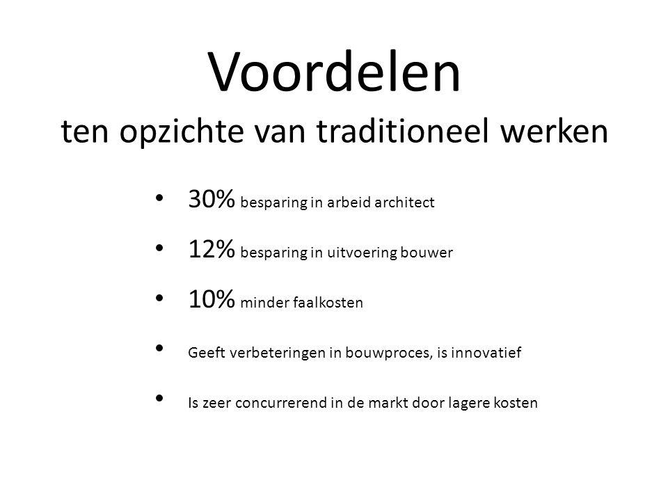 Voordelen ten opzichte van traditioneel werken • 30% besparing in arbeid architect • 12% besparing in uitvoering bouwer • 10% minder faalkosten • Geef