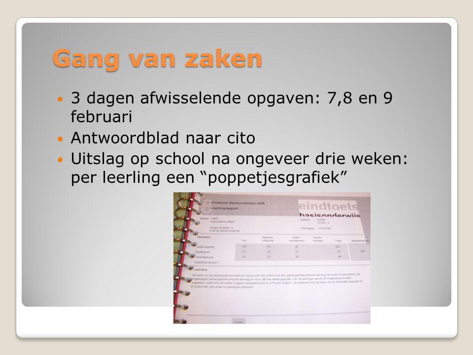 Gang van zaken  3 dagen afwisselende opgaven: 7,8 en 9 februari  Antwoordblad naar cito  Uitslag op school na ongeveer drie weken: per leerling een poppetjesgrafiek