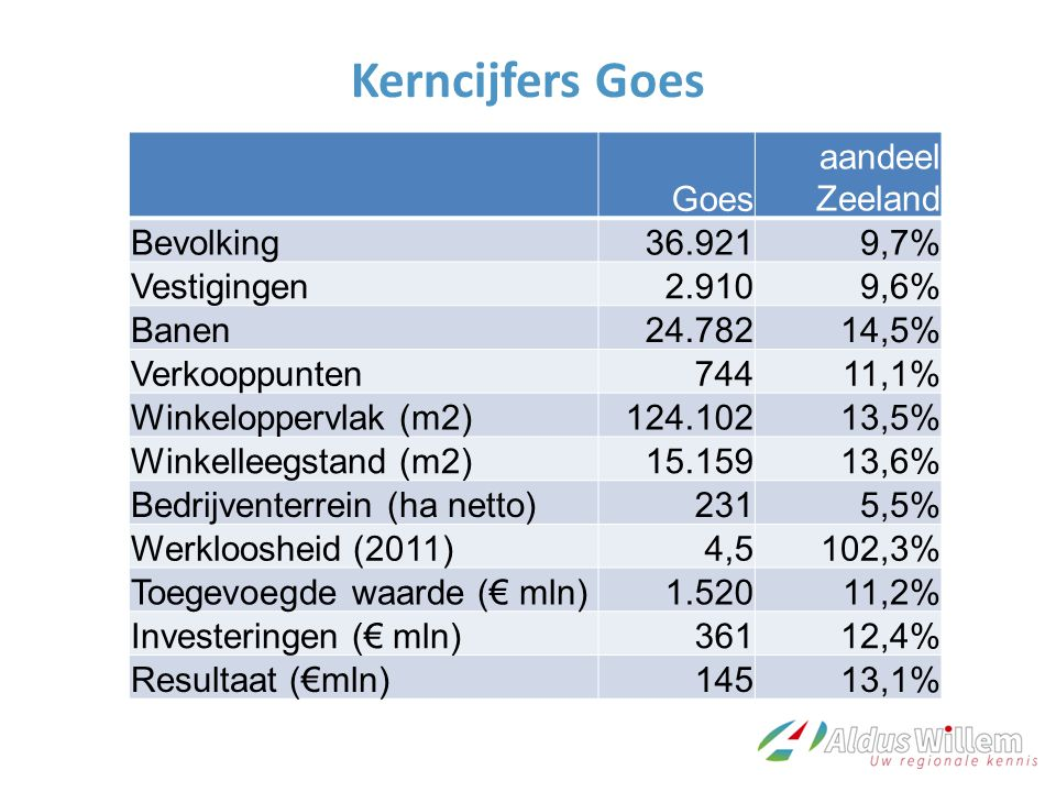 Kerncijfers Goes Goes aandeel Zeeland Bevolking36.9219,7% Vestigingen2.9109,6% Banen24.78214,5% Verkooppunten74411,1% Winkeloppervlak (m2)124.10213,5% Winkelleegstand (m2)15.15913,6% Bedrijventerrein (ha netto)2315,5% Werkloosheid (2011)4,5102,3% Toegevoegde waarde (€ mln)1.52011,2% Investeringen (€ mln)36112,4% Resultaat (€mln)14513,1%
