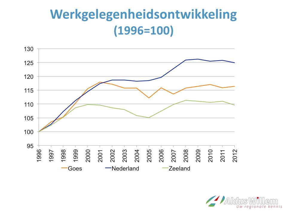 Werkgelegenheidsontwikkeling (1996=100)