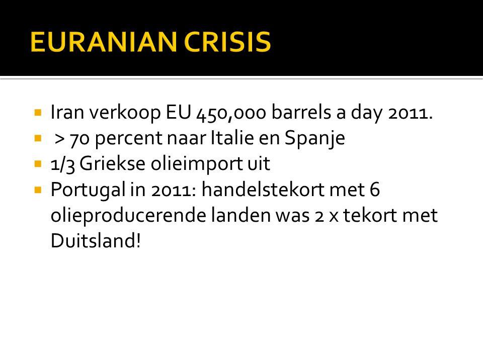  Iran verkoop EU 450,000 barrels a day 2011.