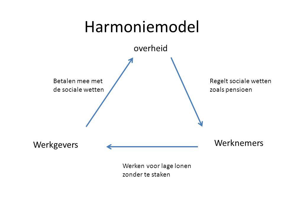 Harmoniemodel Werknemers Werkgevers overheid Regelt sociale wetten zoals pensioen Werken voor lage lonen zonder te staken Betalen mee met de sociale w