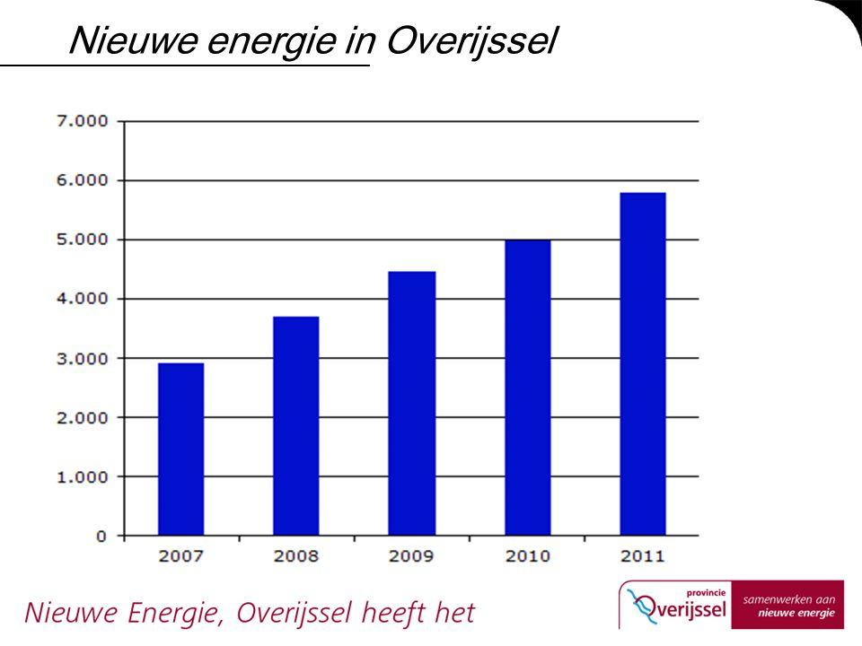 Nieuwe energie in Overijssel