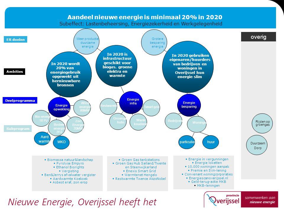 Aandeel nieuwe energie is minimaal 20% in 2020 Subeffect: Lastenbeheersing, Energiezekerheid en Werkgelegenheid Ambities Deelprogramma Subprogram ER d