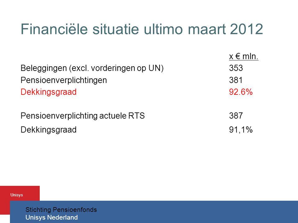Stichting Pensioenfonds Unisys Nederland Unisys Financiële situatie ultimo maart 2012 x € mln.