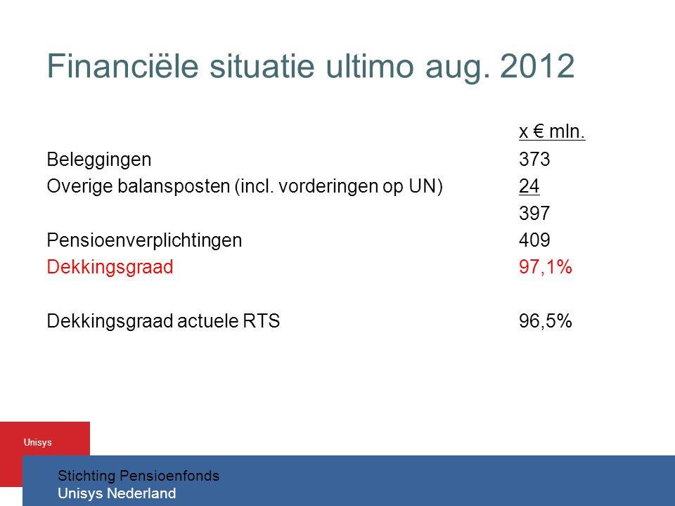 Stichting Pensioenfonds Unisys Nederland Unisys Financiële situatie ultimo aug.
