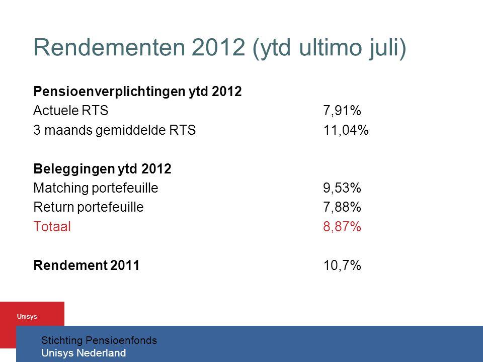 Stichting Pensioenfonds Unisys Nederland Unisys Rendementen 2012 (ytd ultimo juli) Pensioenverplichtingen ytd 2012 Actuele RTS7,91% 3 maands gemiddelde RTS11,04% Beleggingen ytd 2012 Matching portefeuille9,53% Return portefeuille7,88% Totaal8,87% Rendement 201110,7%